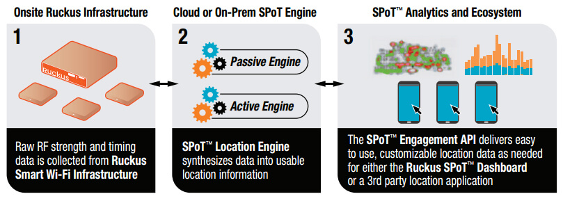 How SPoT Works